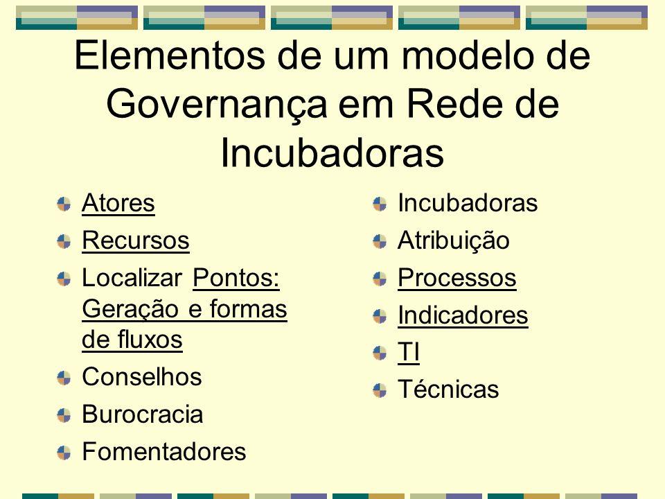 Elementos de um modelo de Governança em Rede de Incubadoras