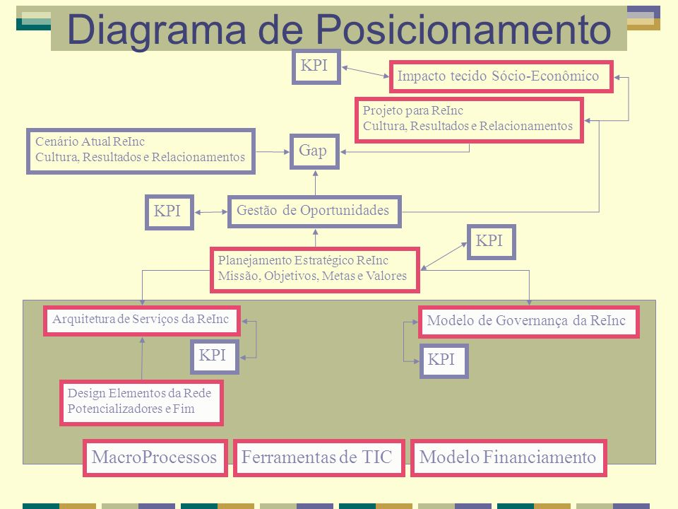 Diagrama de Posicionamento