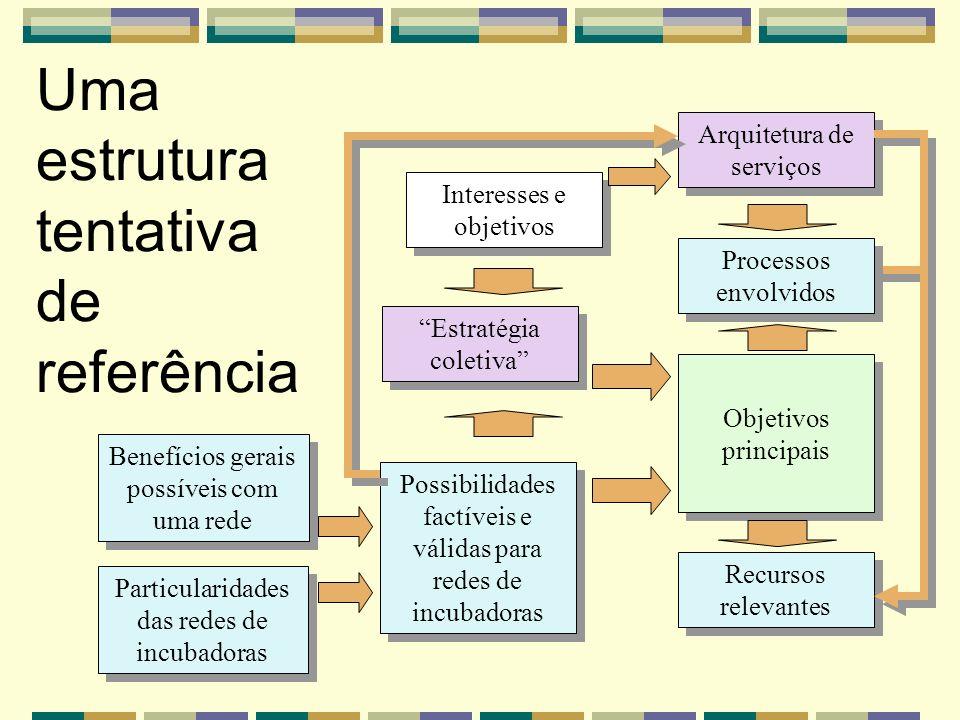 Uma estrutura tentativa de referência