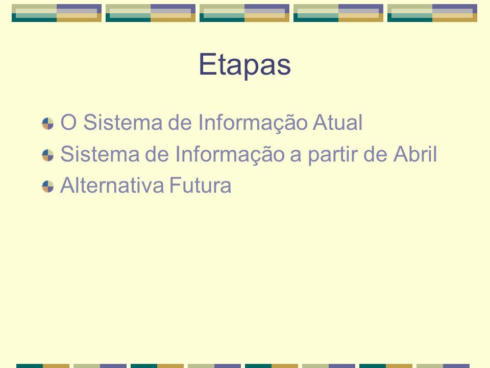 Etapas O Sistema de Informação Atual