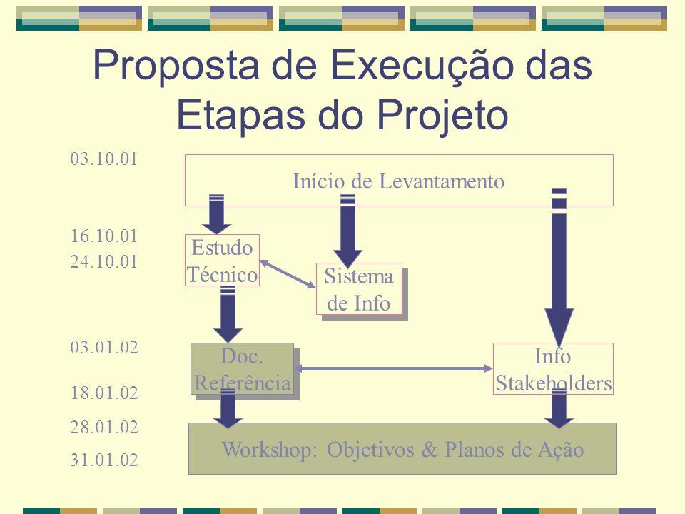 Proposta de Execução das Etapas do Projeto