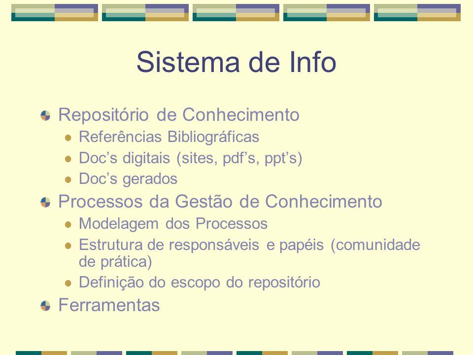 Sistema de Info Repositório de Conhecimento