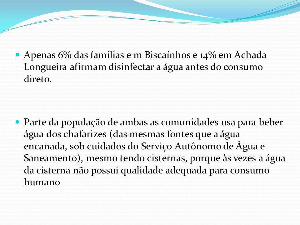 Apenas 6% das familias e m Biscaínhos e 14% em Achada Longueira afirmam disinfectar a água antes do consumo direto.