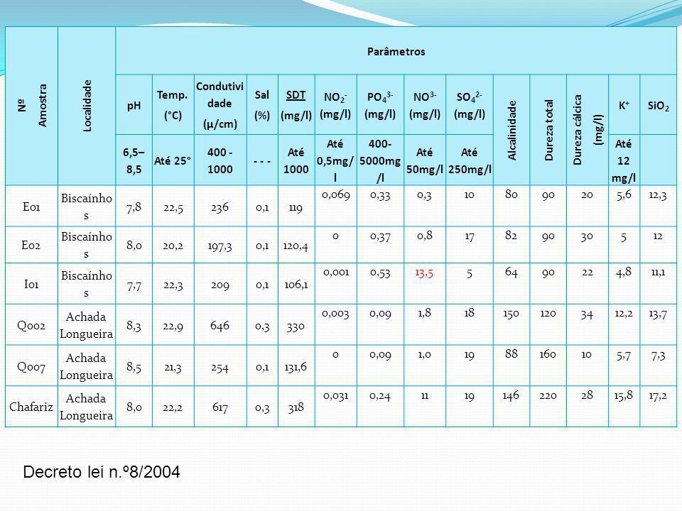 Decreto lei n.º8/2004 Amostra Nº Localidade Parâmetros pH Temp. (°C)
