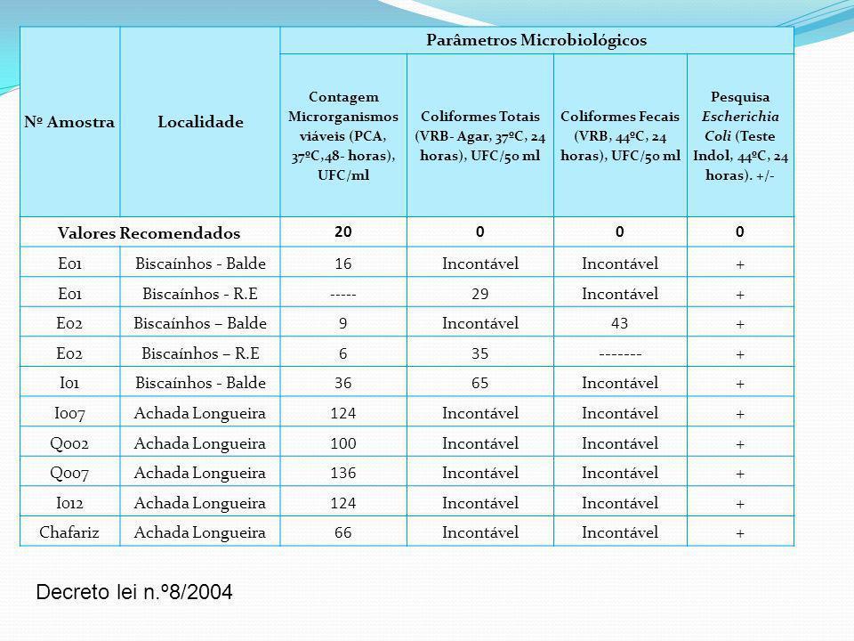 Decreto lei n.º8/2004 Nº Amostra Localidade Parâmetros Microbiológicos