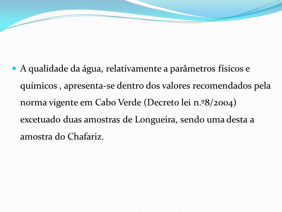 A qualidade da água, relativamente a parâmetros físicos e químicos , apresenta-se dentro dos valores recomendados pela norma vigente em Cabo Verde (Decreto lei n.º8/2004) excetuado duas amostras de Longueira, sendo uma desta a amostra do Chafariz.