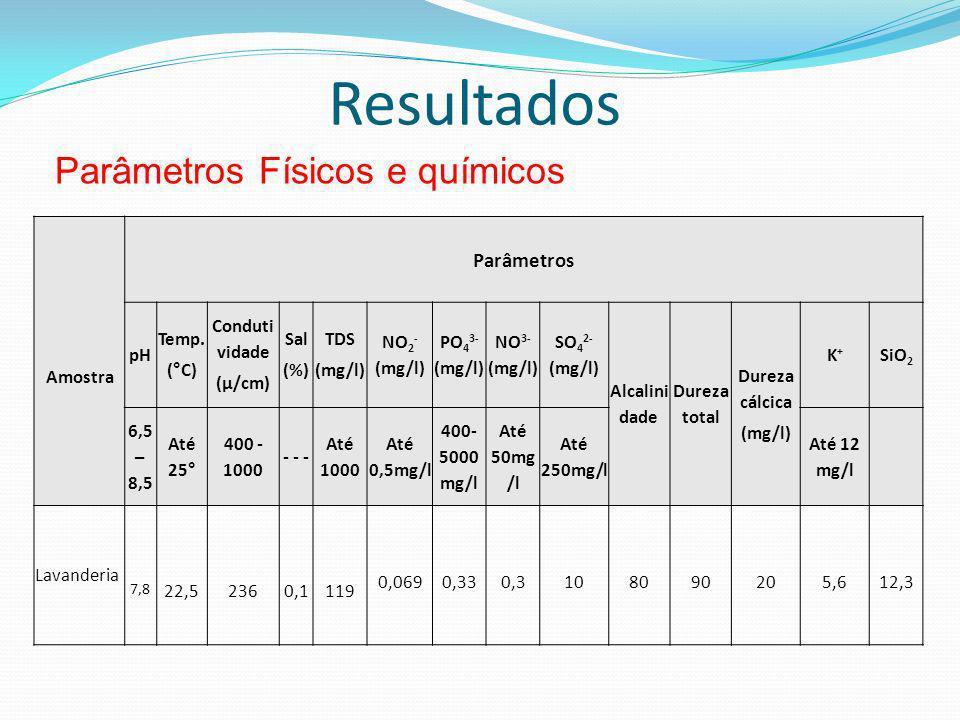 Resultados Parâmetros Físicos e químicos Parâmetros Amostra pH Temp.