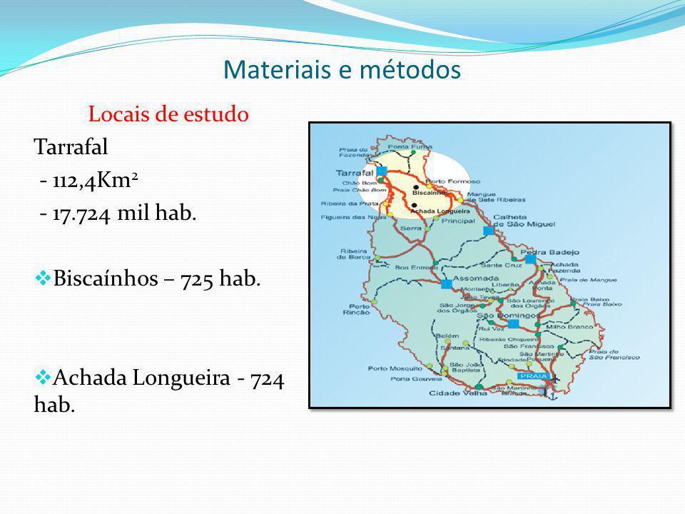 Materiais e métodos Censo de 2000 Locais de estudo Tarrafal - 112,4Km2