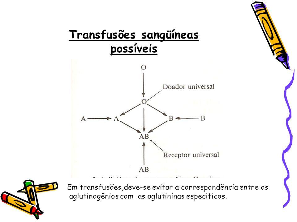 Transfusões sangüíneas possíveis
