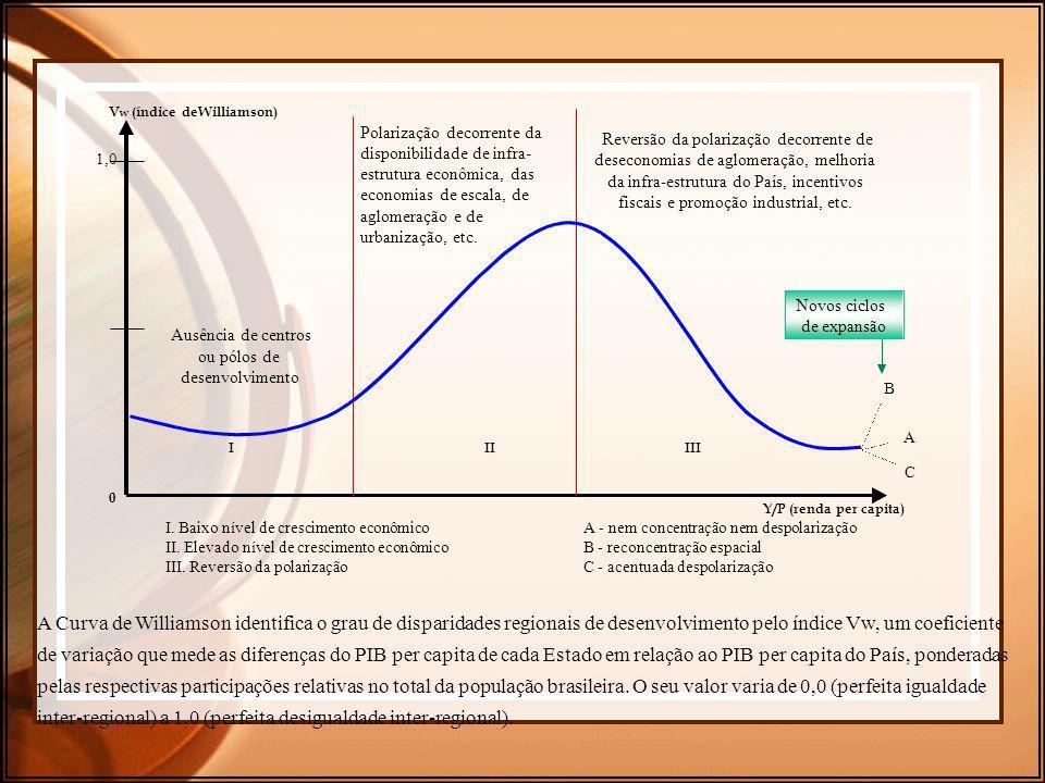Y/P (renda per capita) V. W. (índice de. Williamson. )