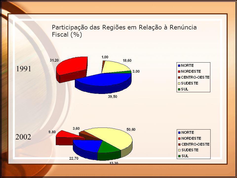 Participação das Regiões em Relação à Renúncia Fiscal (%)