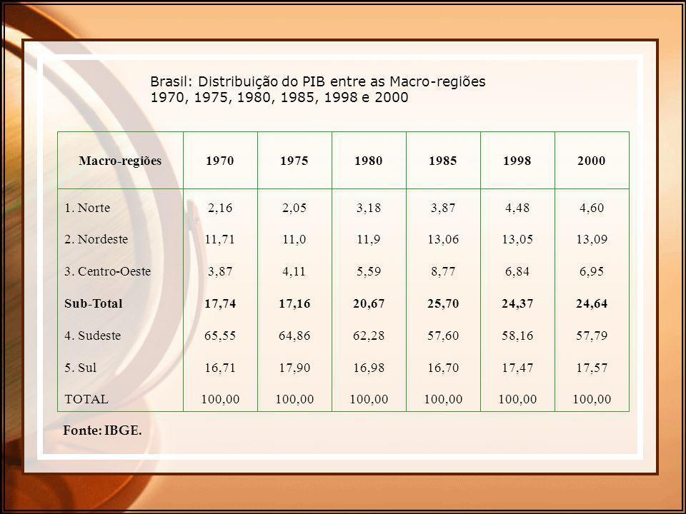 Brasil: Distribuição do PIB entre as Macro-regiões 1970, 1975, 1980, 1985, 1998 e 2000