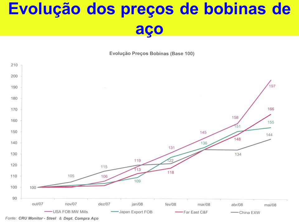 Evolução dos preços de bobinas de aço