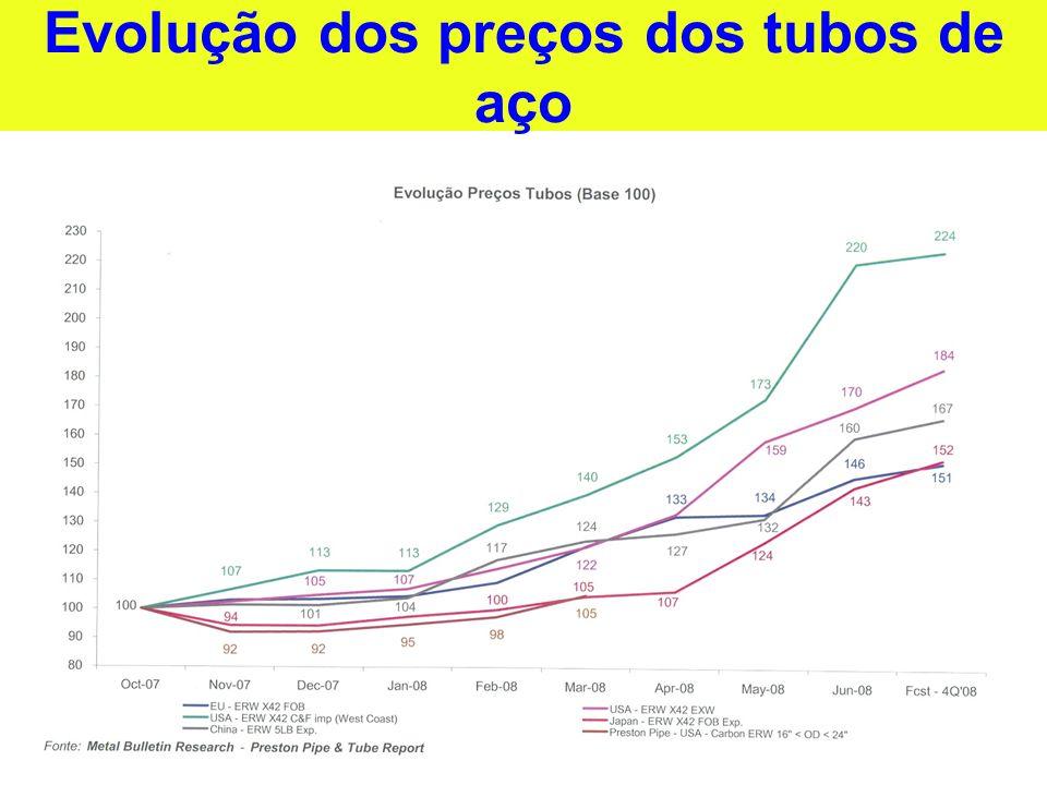 Evolução dos preços dos tubos de aço