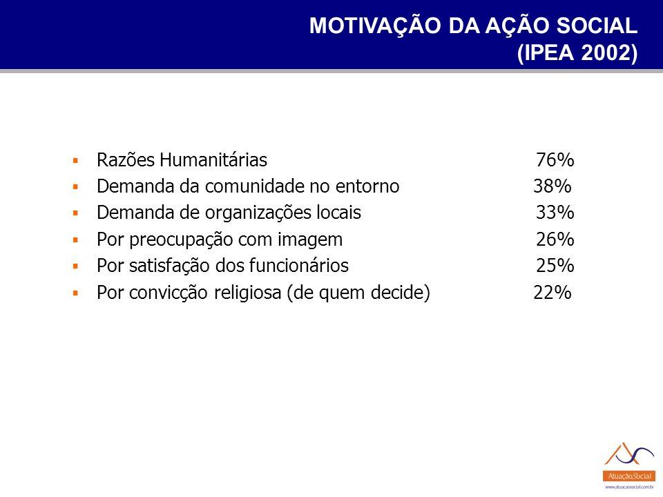 MOTIVAÇÃO DA AÇÃO SOCIAL (IPEA 2002)