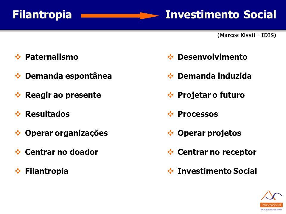 Filantropia Investimento Social Paternalismo Demanda espontânea