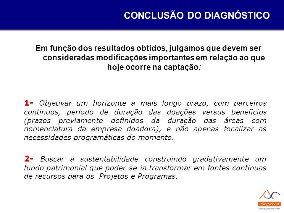 CONCLUSÃO DO DIAGNÓSTICO
