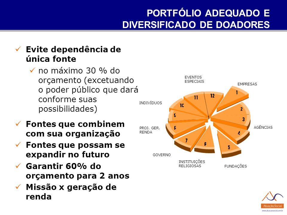 PORTFÓLIO ADEQUADO E DIVERSIFICADO DE DOADORES