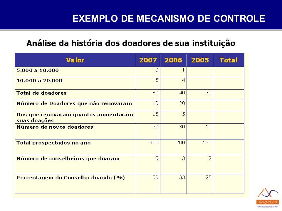 EXEMPLO DE MECANISMO DE CONTROLE