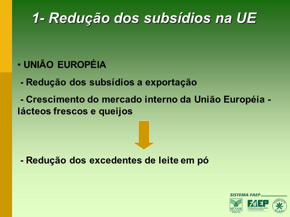 1- Redução dos subsídios na UE