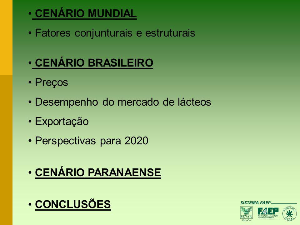 CENÁRIO MUNDIAL Fatores conjunturais e estruturais. CENÁRIO BRASILEIRO. Preços. Desempenho do mercado de lácteos.