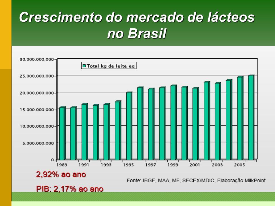 Crescimento do mercado de lácteos no Brasil
