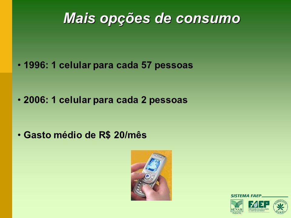 Mais opções de consumo 1996: 1 celular para cada 57 pessoas