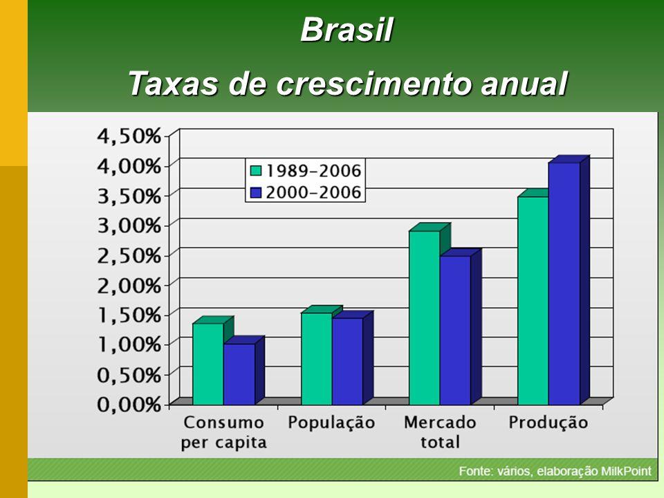 Taxas de crescimento anual