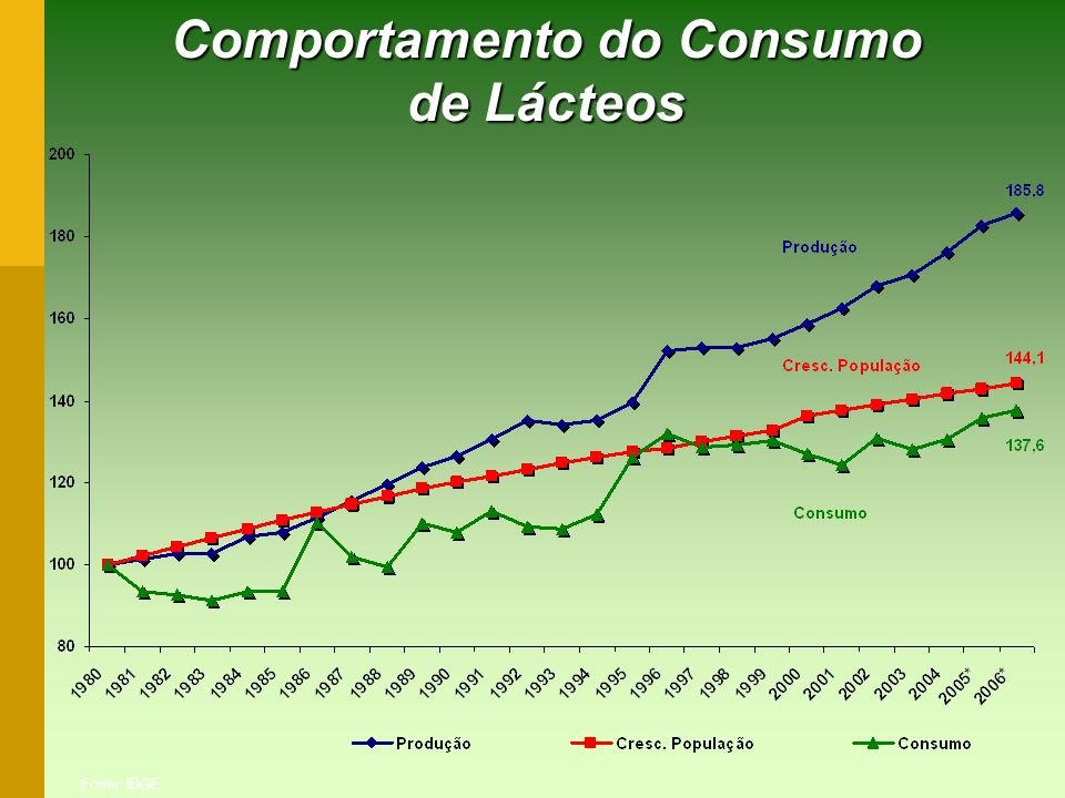 Comportamento do Consumo