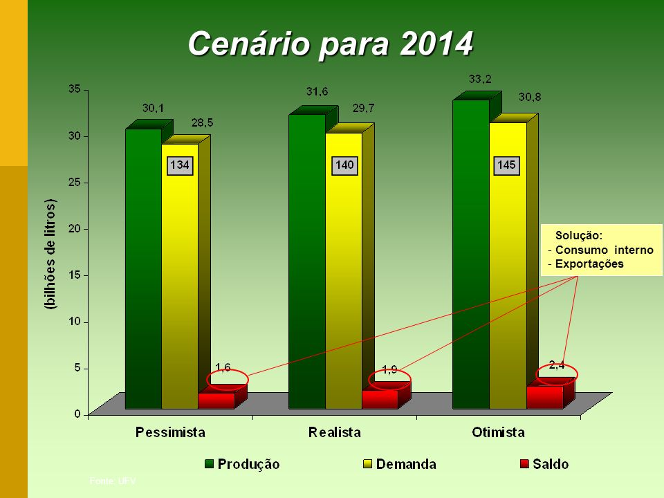 Cenário para 2014 Solução: Consumo interno Exportações Fonte: UFV