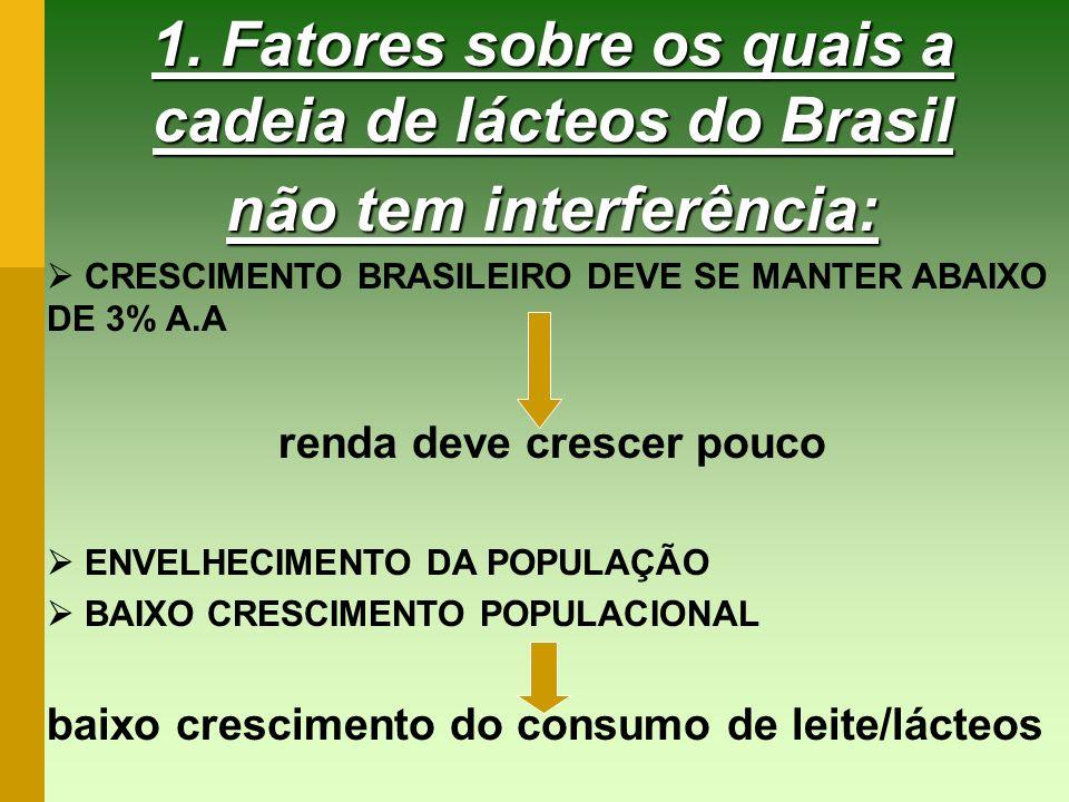 1. Fatores sobre os quais a cadeia de lácteos do Brasil
