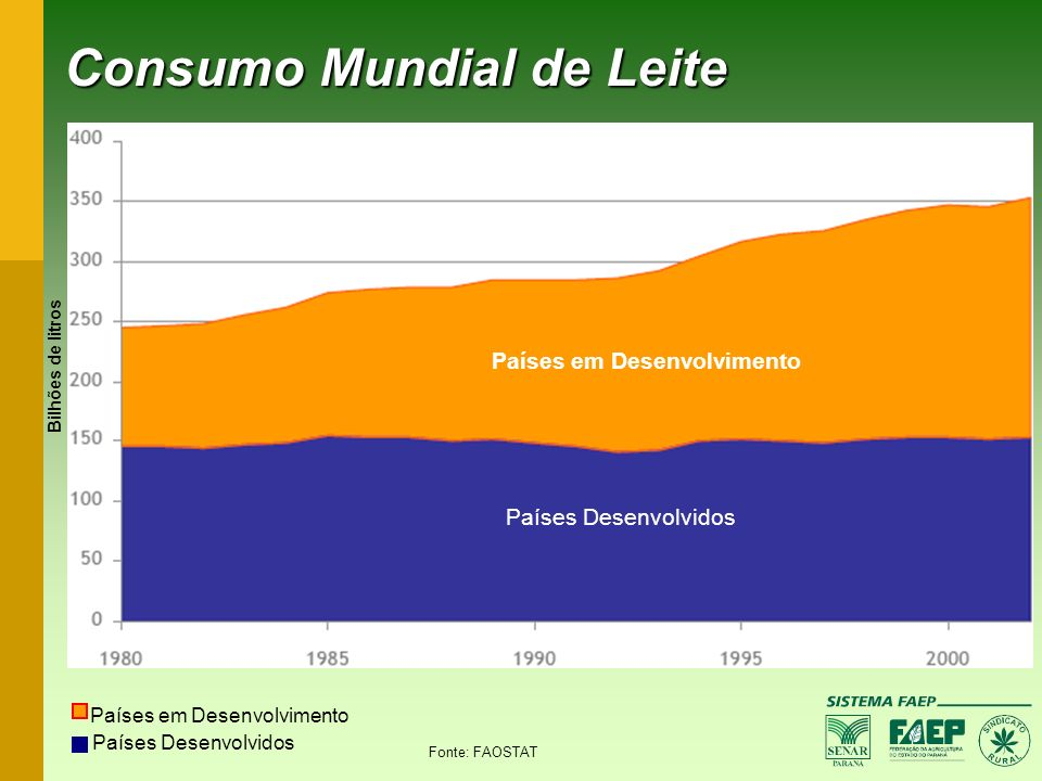 Consumo Mundial de Leite