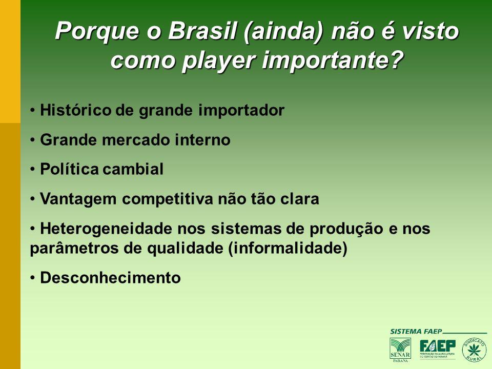 Porque o Brasil (ainda) não é visto como player importante