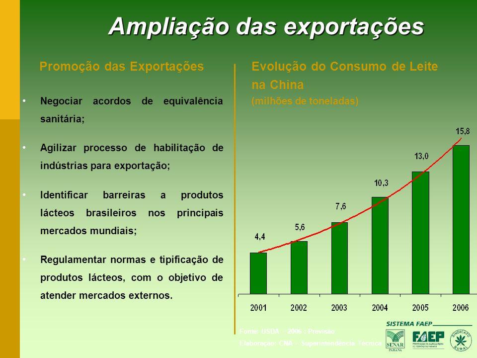 Promoção das Exportações