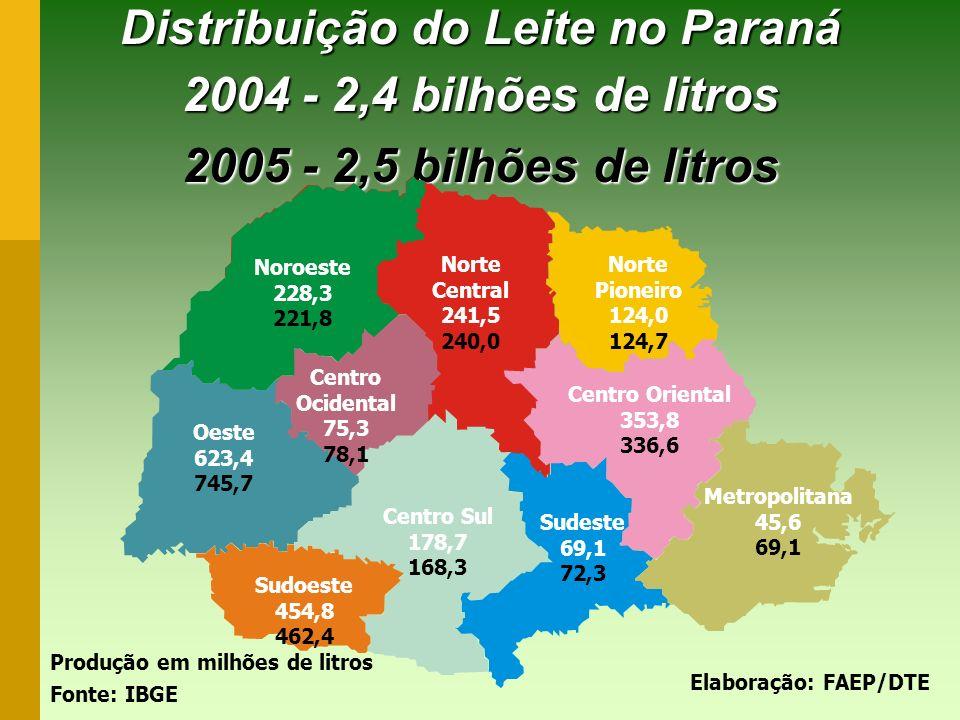 Distribuição do Leite no Paraná