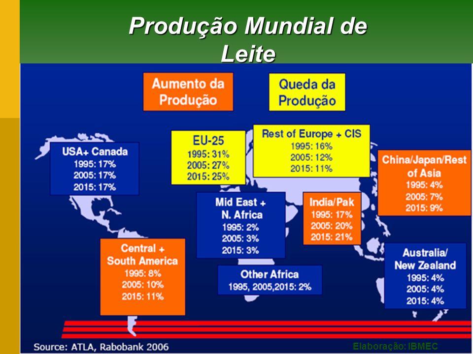 Produção Mundial de Leite