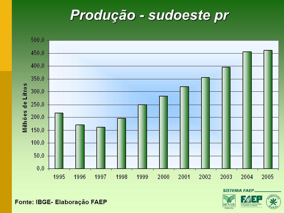 Produção - sudoeste pr Fonte: IBGE- Elaboração FAEP