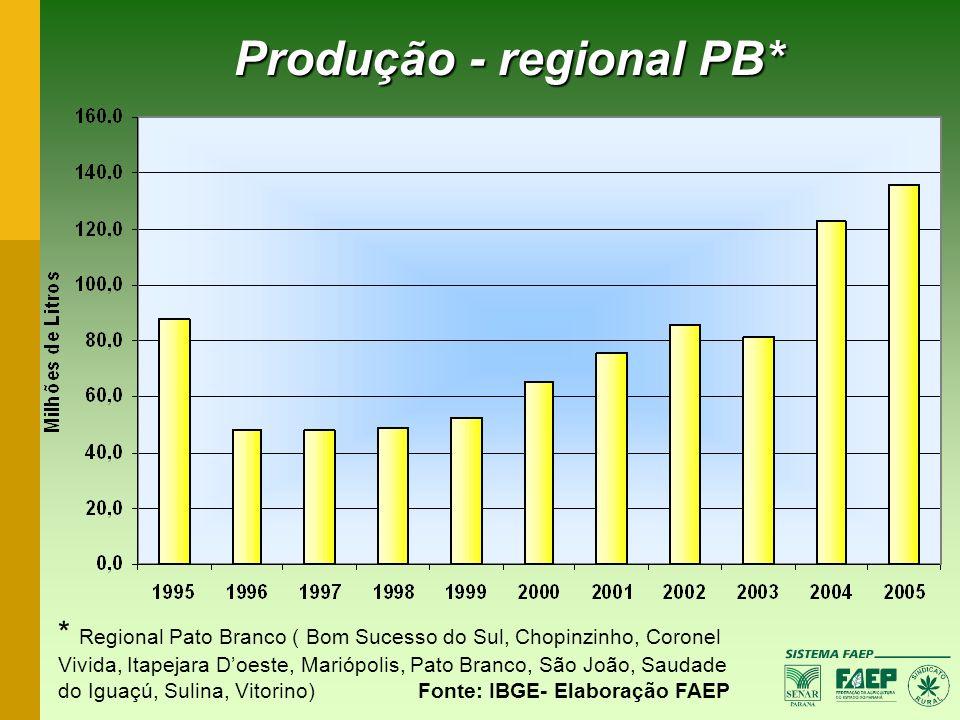 Produção - regional PB*
