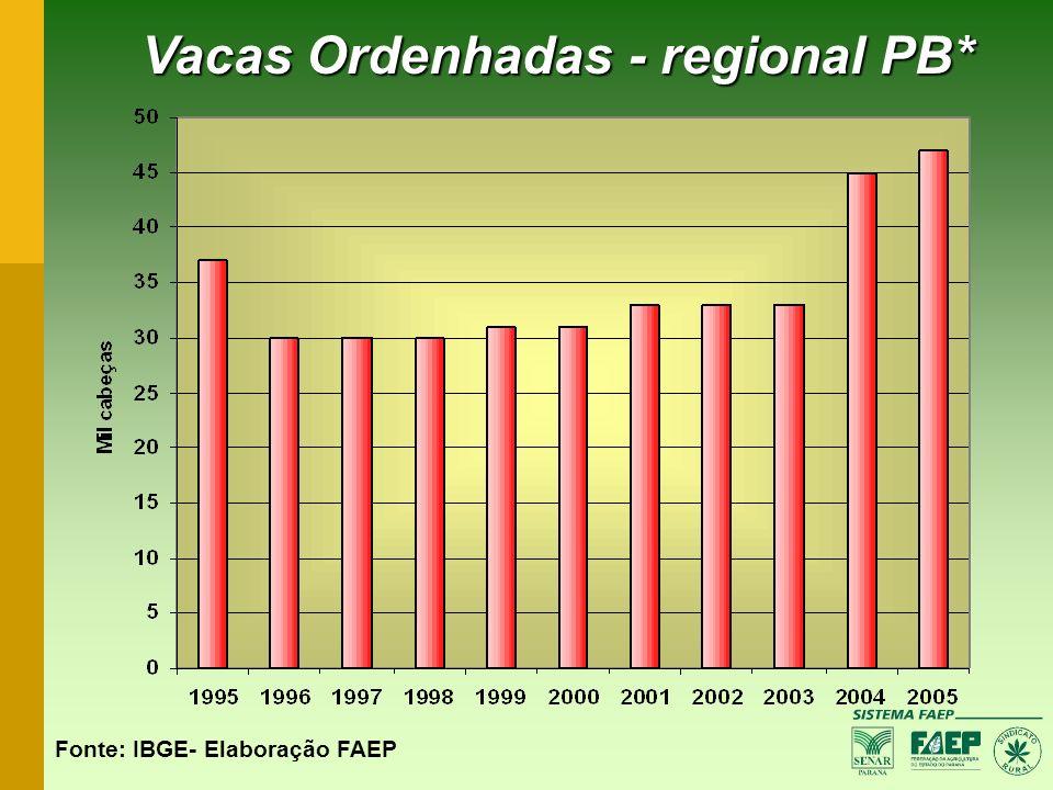 Vacas Ordenhadas - regional PB*