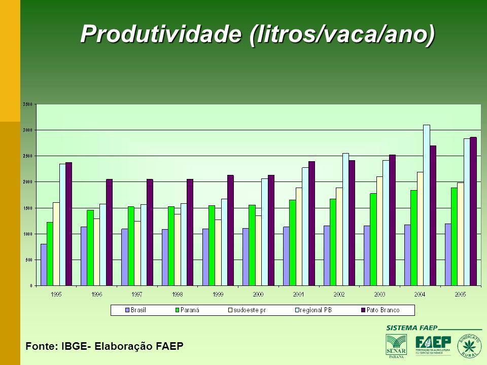 Produtividade (litros/vaca/ano)