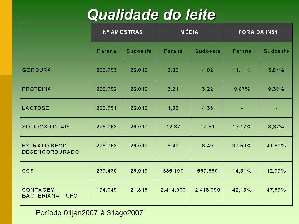Qualidade do leite Período 01jan2007 à 31ago2007