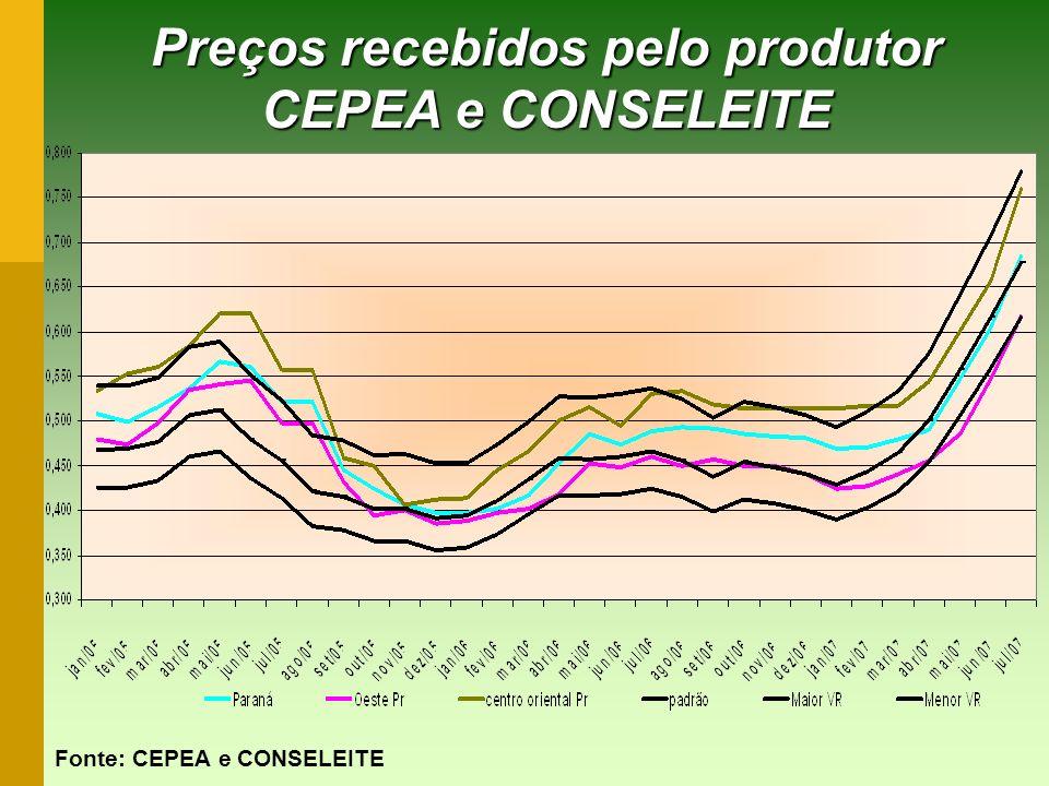 Preços recebidos pelo produtor CEPEA e CONSELEITE