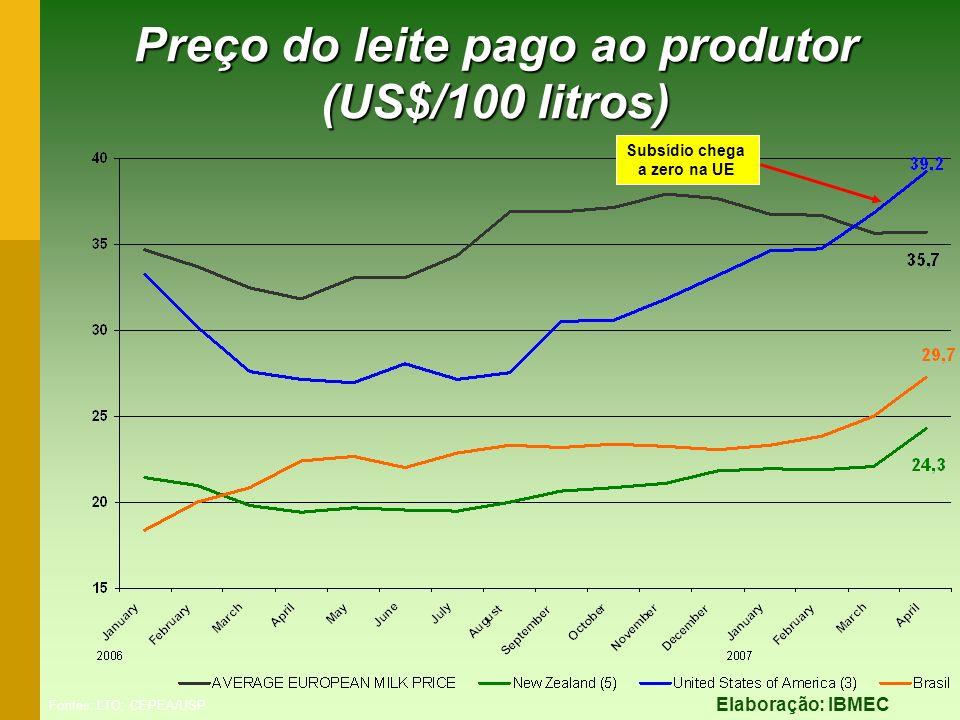 Preço do leite pago ao produtor