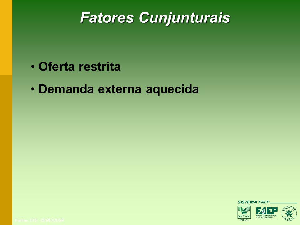 Fatores Cunjunturais Oferta restrita Demanda externa aquecida