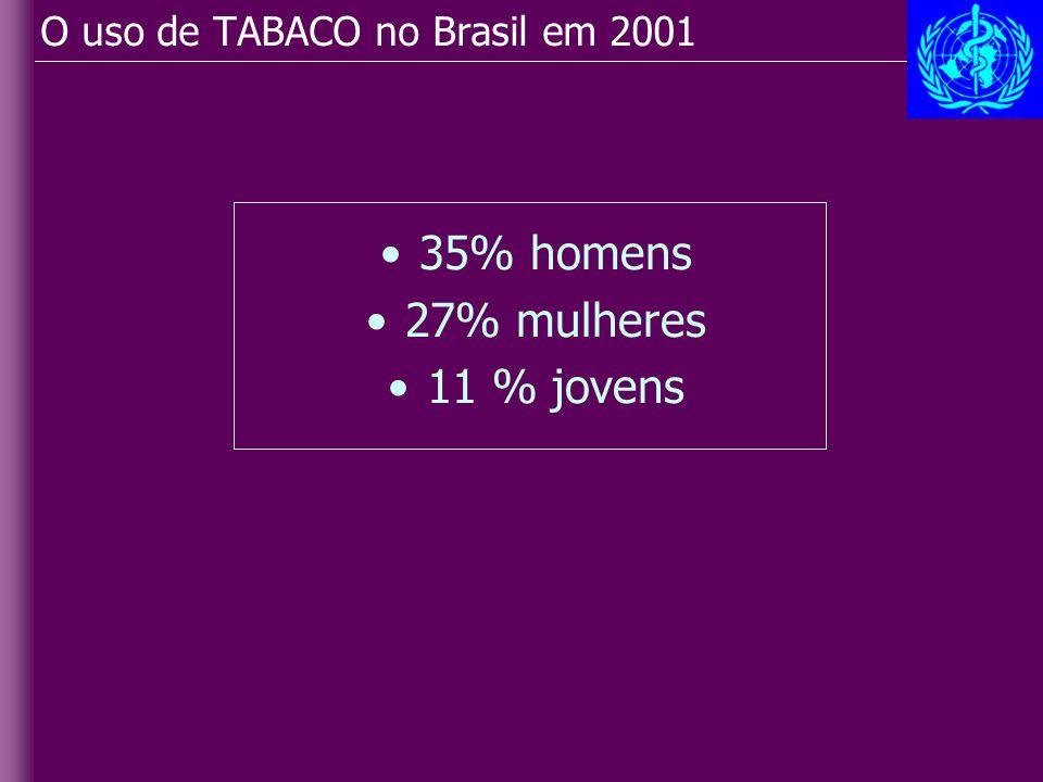 O uso de TABACO no Brasil em 2001