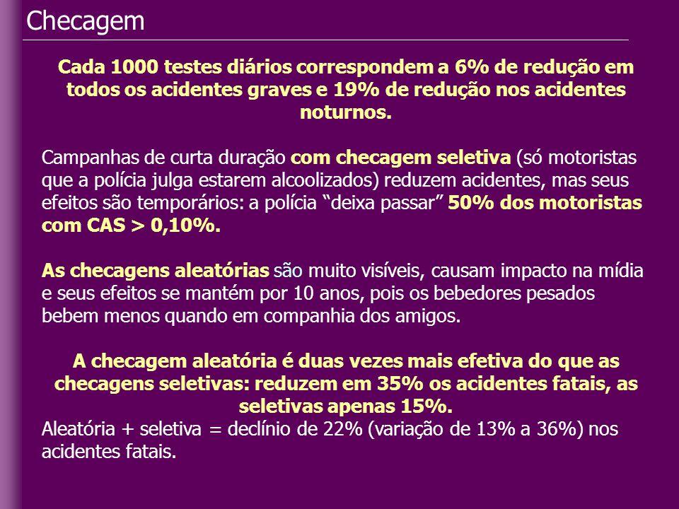 Checagem Cada 1000 testes diários correspondem a 6% de redução em todos os acidentes graves e 19% de redução nos acidentes noturnos.