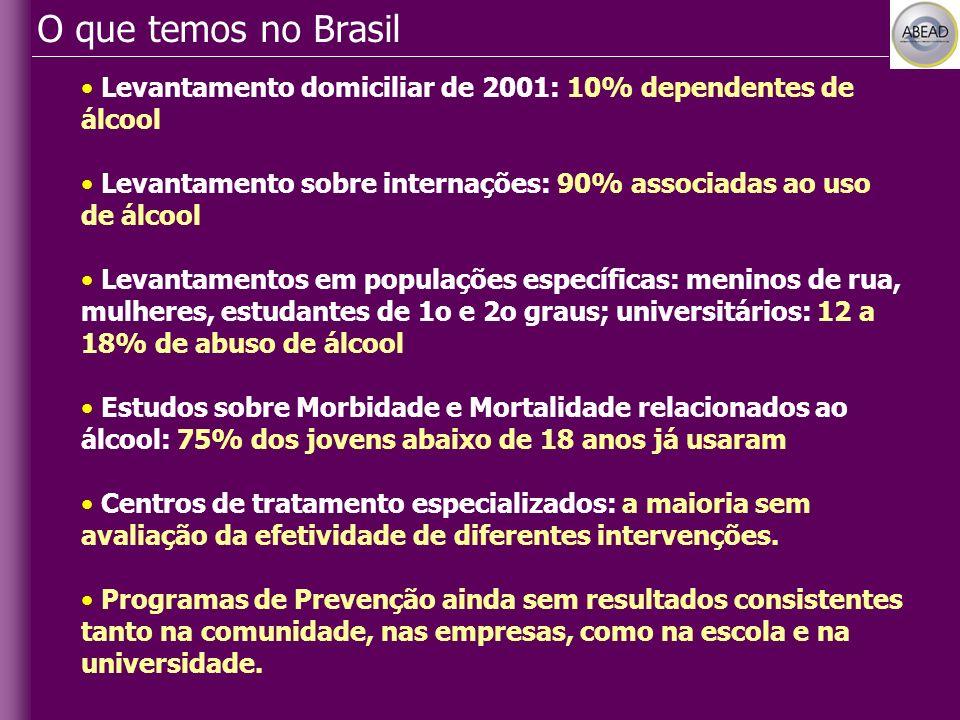 O que temos no Brasil Levantamento domiciliar de 2001: 10% dependentes de álcool. Levantamento sobre internações: 90% associadas ao uso de álcool.