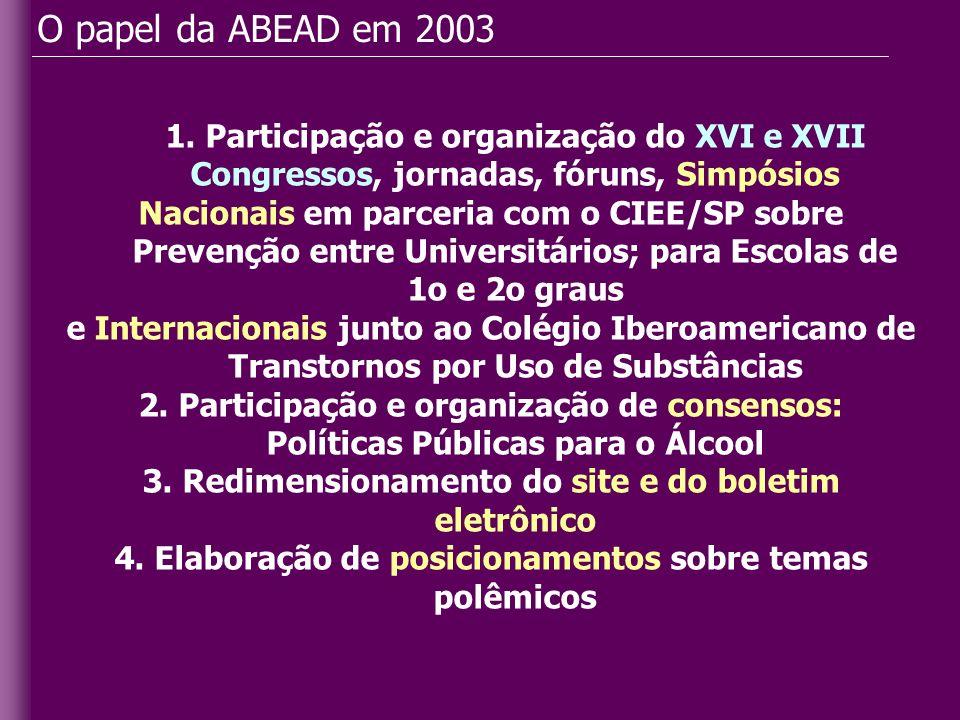 O papel da ABEAD em 2003 1. Participação e organização do XVI e XVII Congressos, jornadas, fóruns, Simpósios.