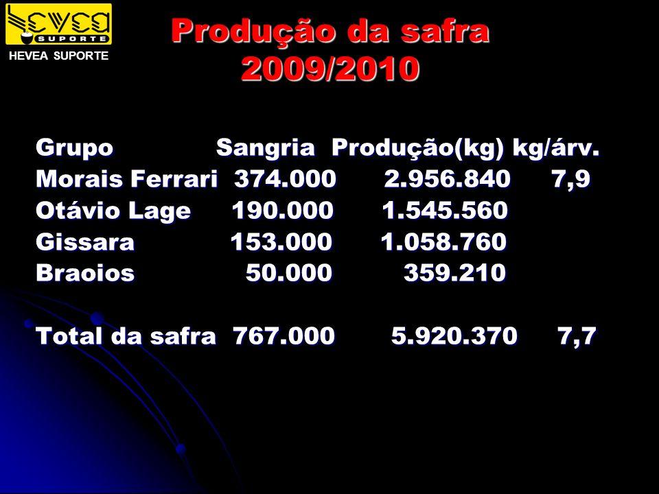 Produção da safra 2009/2010 Grupo Sangria Produção(kg) kg/árv.