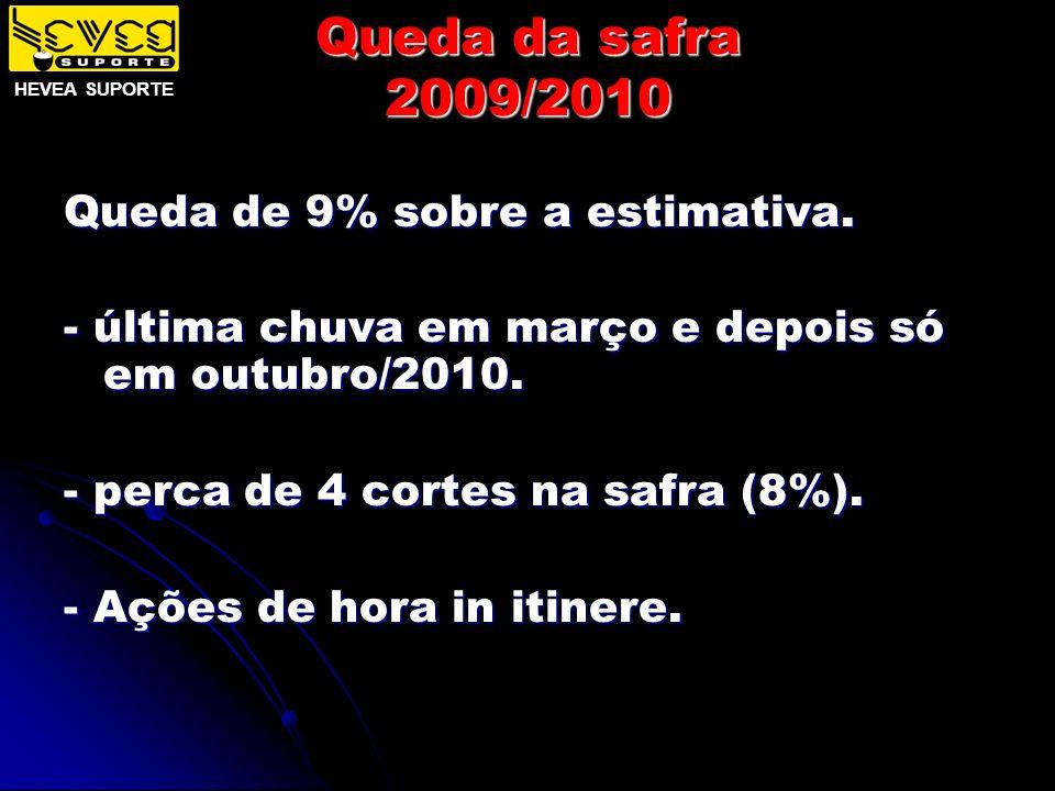 Queda da safra 2009/2010 Queda de 9% sobre a estimativa.